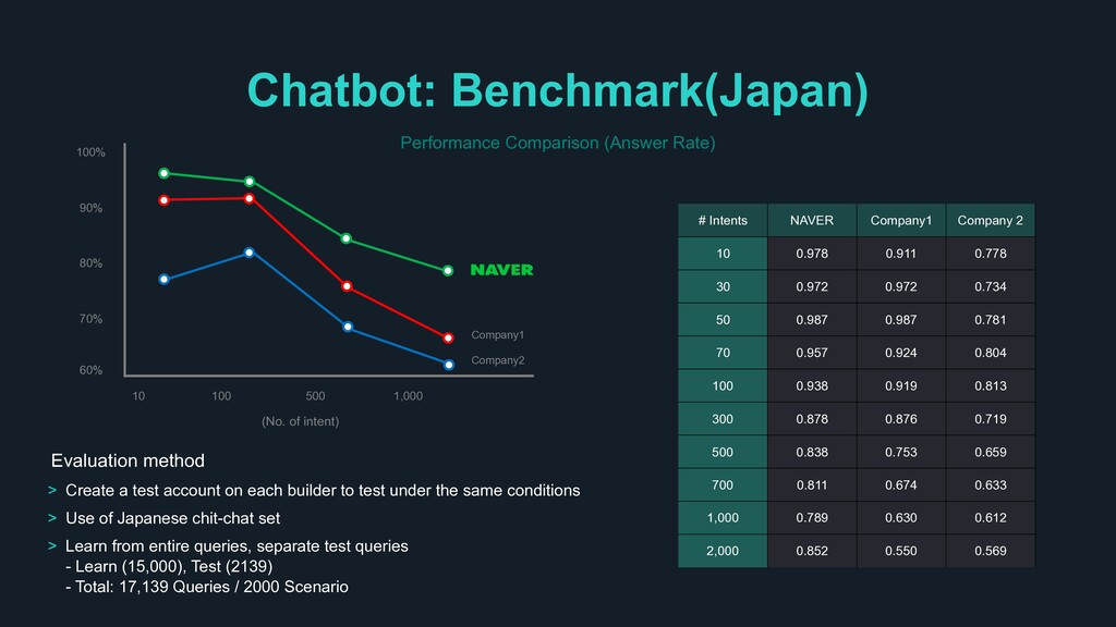 Chatbot: Benchmark(Japan) Performance Compariso...