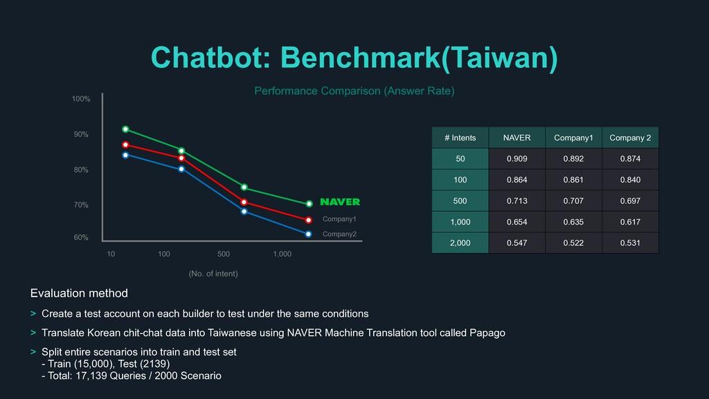 Chatbot: Benchmark(Taiwan) # Intents NAVER Comp...