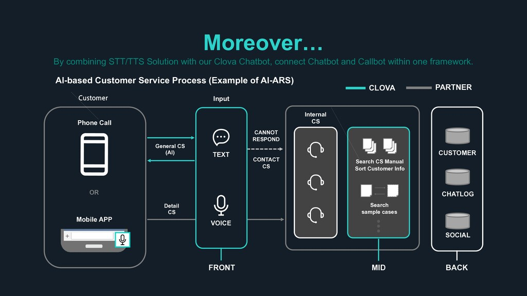 Moreover… By combining STT/TTS Solution with ou...