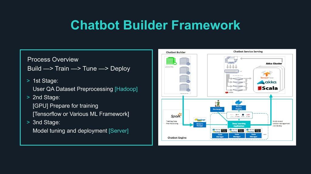 Process Overview Build —> Train —> Tune —> Depl...