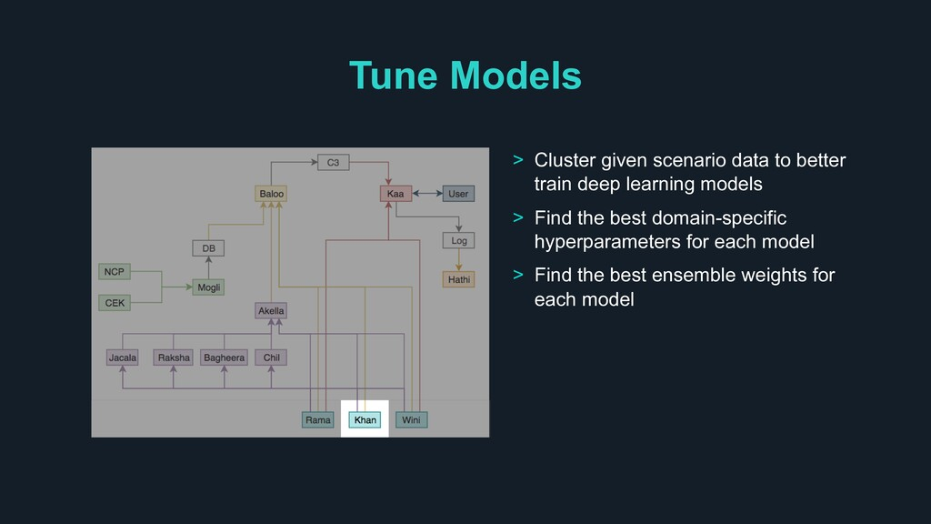 Tune Models > Cluster given scenario data to be...