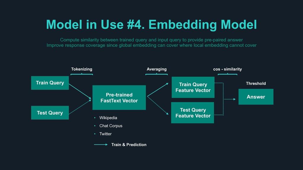 Model in Use #4. Embedding Model Pre-trained Fa...