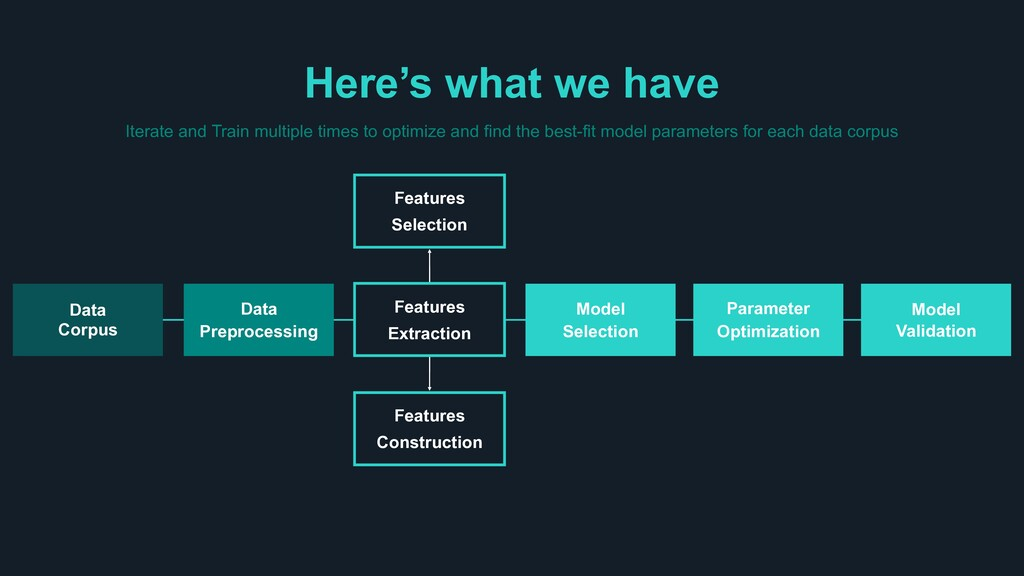 Here's what we have Iterate and Train multiple ...