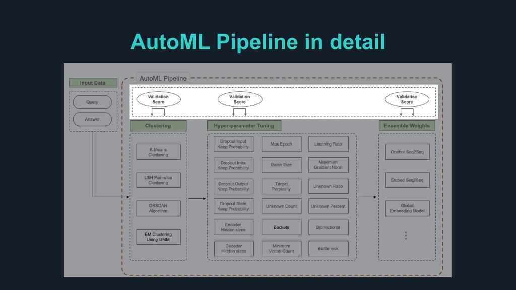 AutoML Pipeline in detail