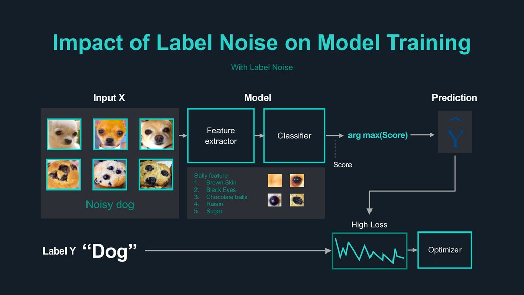With Label Noise Impact of Label Noise on Model...