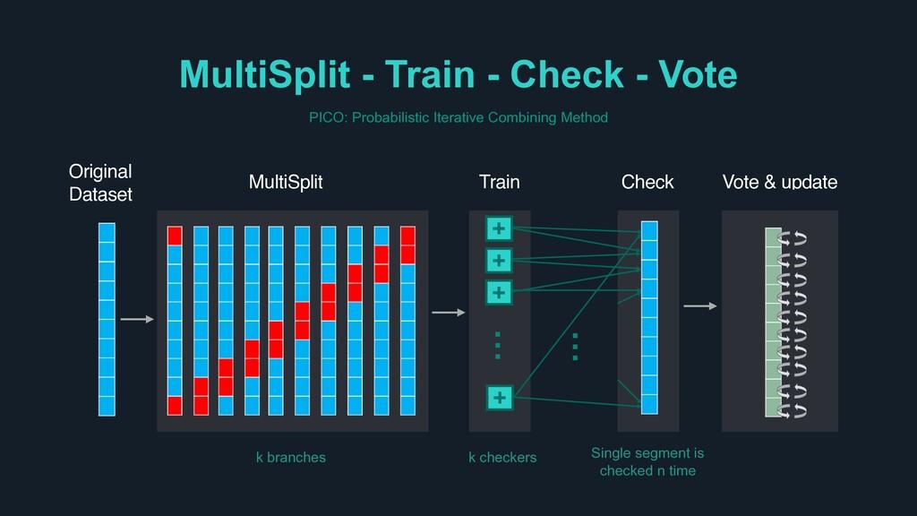 MultiSplit - Train - Check - Vote Train MultiSp...