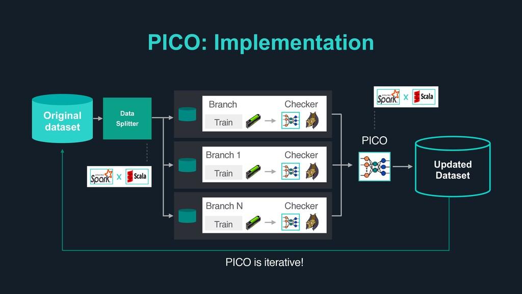 PICO: Implementation … Original dataset Data Sp...