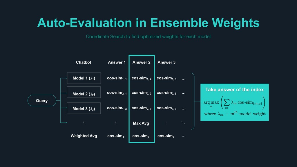 Auto-Evaluation in Ensemble Weights Coordinate ...