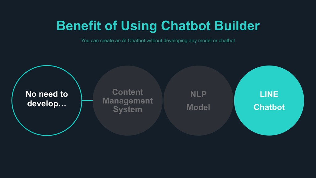 Benefit of Using Chatbot Builder You can create...