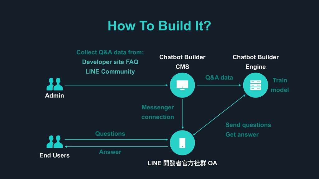 How To Build It? Collect Q&A data from: Develop...