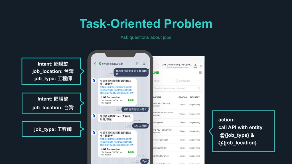 Task-Oriented Problem Ask questions about jobs ...