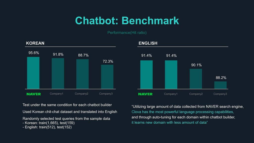 Chatbot: Benchmark Performance(Hit ratio) Test ...