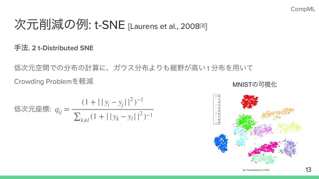 CompML ݩݮͷྫ: t-SNE [Laurens et al., 2008[3]] ...