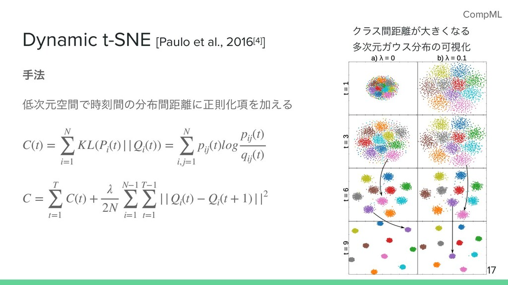 CompML Dynamic t-SNE [Paulo et al., 2016[4]] ख๏...