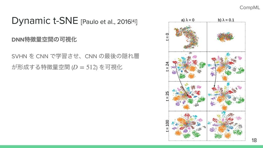 CompML Dynamic t-SNE [Paulo et al., 2016[4]] DN...