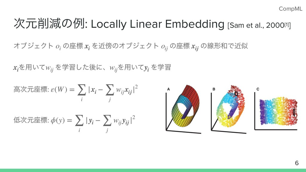 CompML ݩݮͷྫ: Locally Linear Embedding [Sam et...