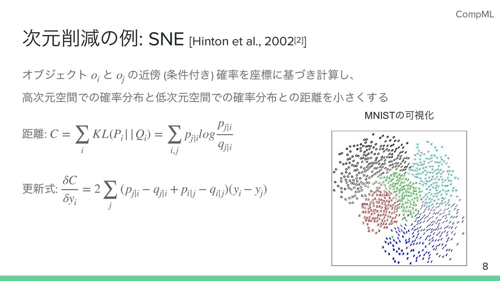 CompML ݩݮͷྫ: SNE [Hinton et al., 2002[2]] Φϒδ...