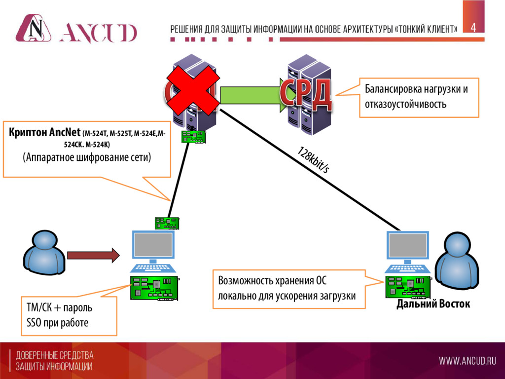 Криптон AncNet (М-524Т, М-525T, M-524E,M- 524CK...
