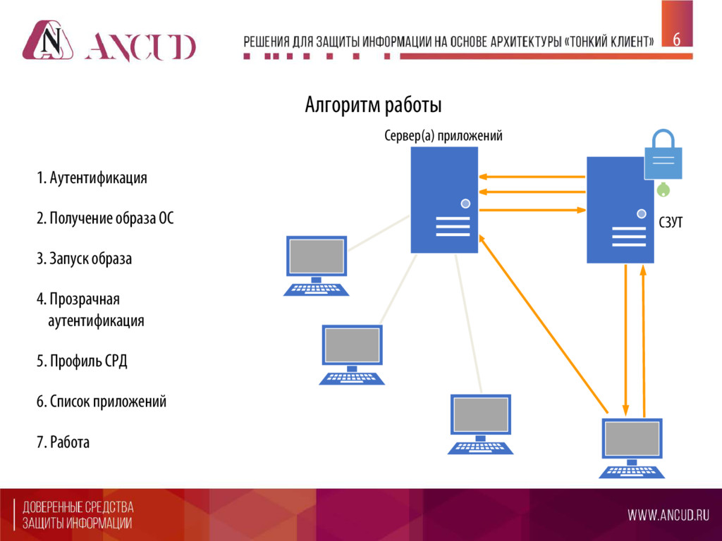 перечисление Сервер(а) приложений СЗУТ 1. Аутен...