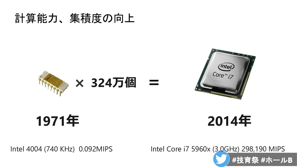 計算能力、集積度の向上 Intel 4004 (740 KHz) 0.092MIPS Inte...