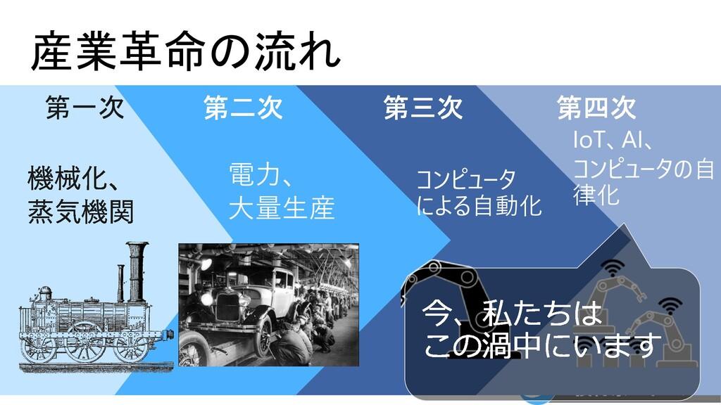 産業革命の流れ 第一次 電力、 大量生産 コンピュータ による自動化 IoT、AI、 コンピュ...