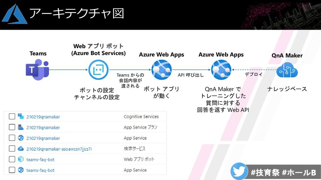 アーキテクチャ図 ナレッジベース ボット アプリ が動く Azure Web Apps QnA...