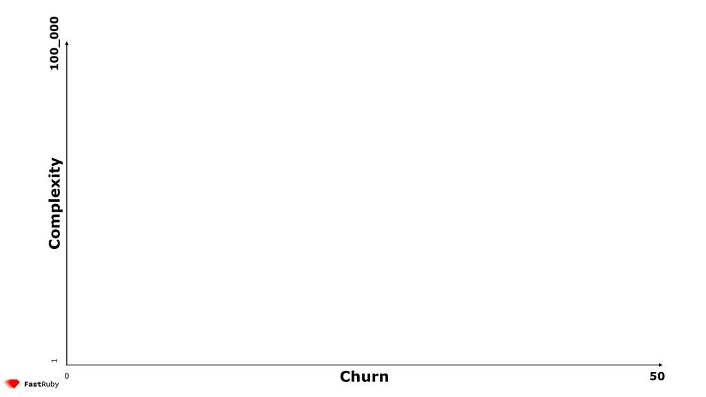 Churn Complexity 50 0 1 100_000