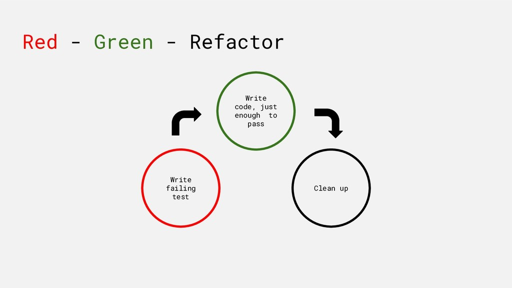 Red - Green - Refactor Write failing test Write...