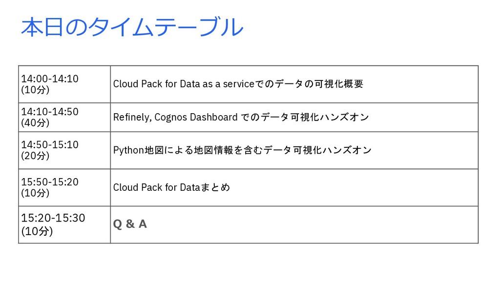本⽇のタイムテーブル 14:00-14:10 (10分) Cloud Pack for Dat...