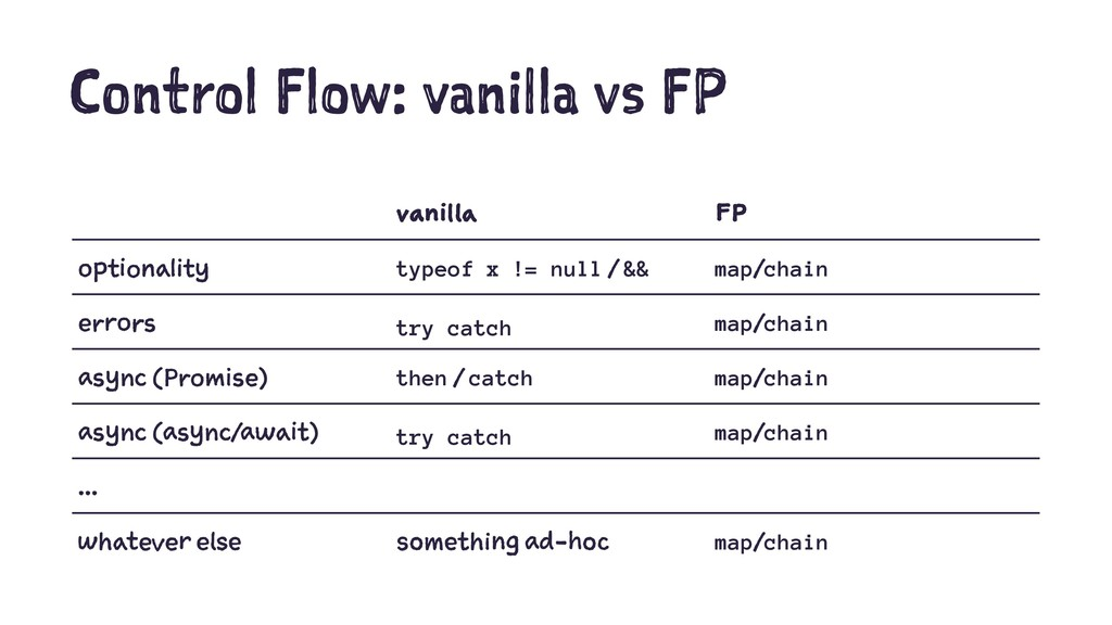 Control Flow: vanilla vs FP vanilla FP optional...