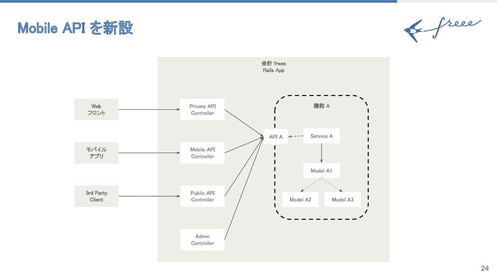 24 Mobile API を新設 会計 freee Rails App 機能 A M...