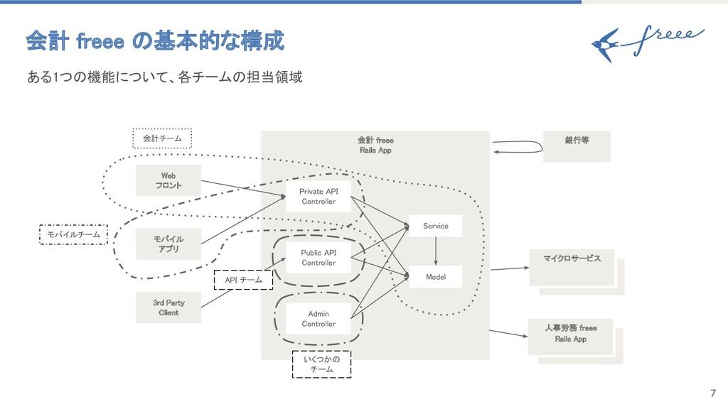 7 会計 freee の基本的な構成 ある1つの機能について、各チームの担当領域 会計 f...