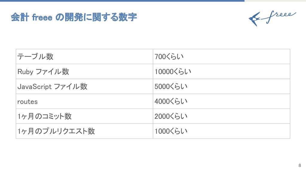 8 会計 freee の開発に関する数字 テーブル数 700くらい Ruby ファイル数...