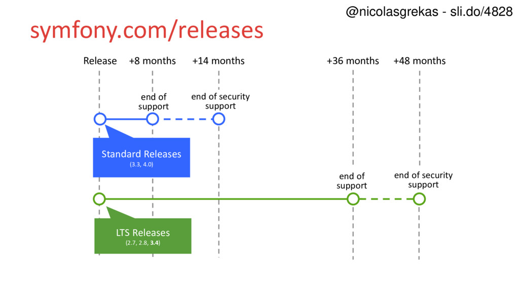 symfony.com/releases Release end of support +8 ...