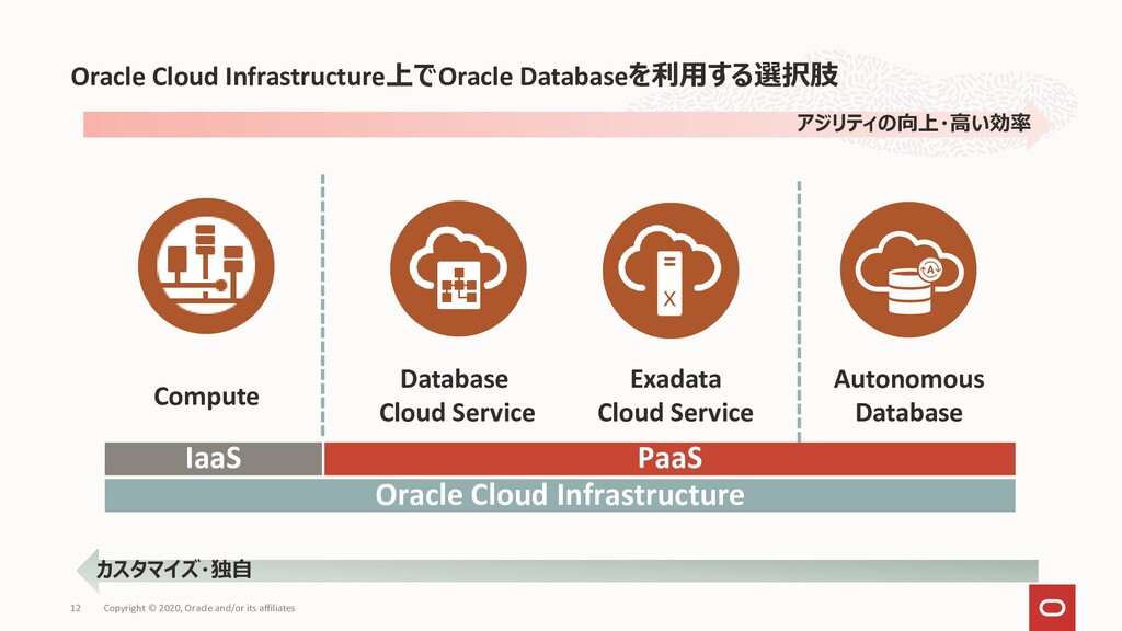 Oracle Cloud Infrastructure上でOracle Databaseを利用...