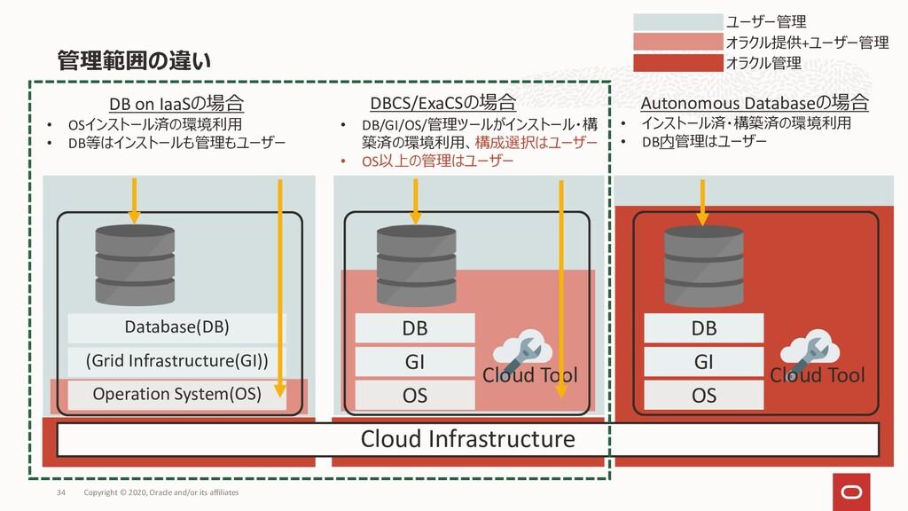 管理範囲の違い Copyright © 2020, Oracle and/or its aff...