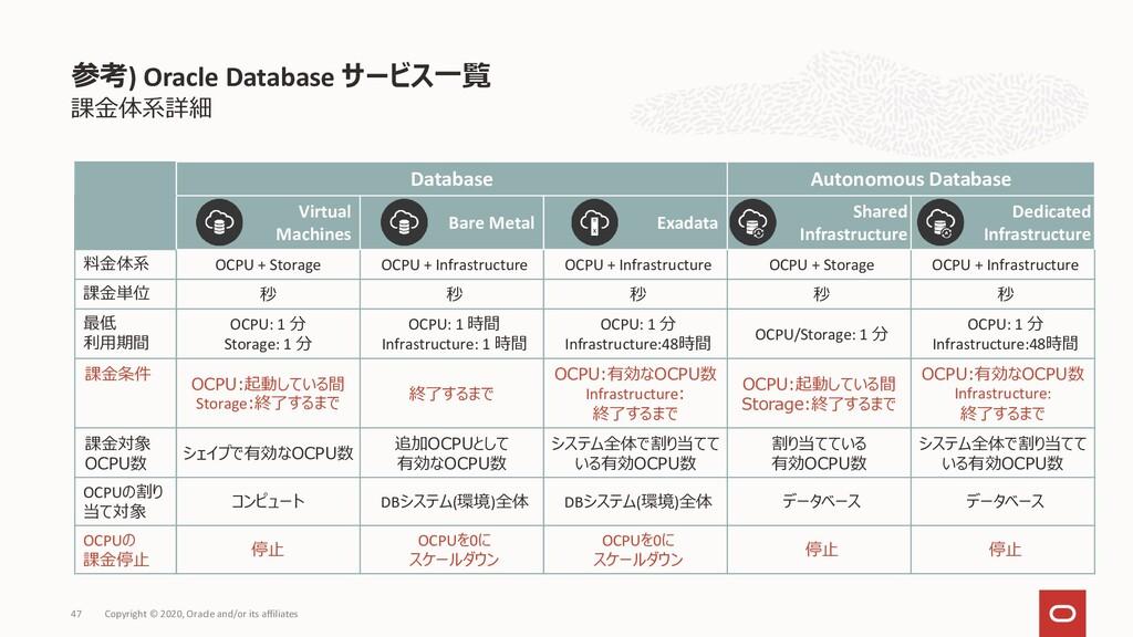 課金体系詳細 参考) Oracle Database サービス一覧 Copyright © 2...