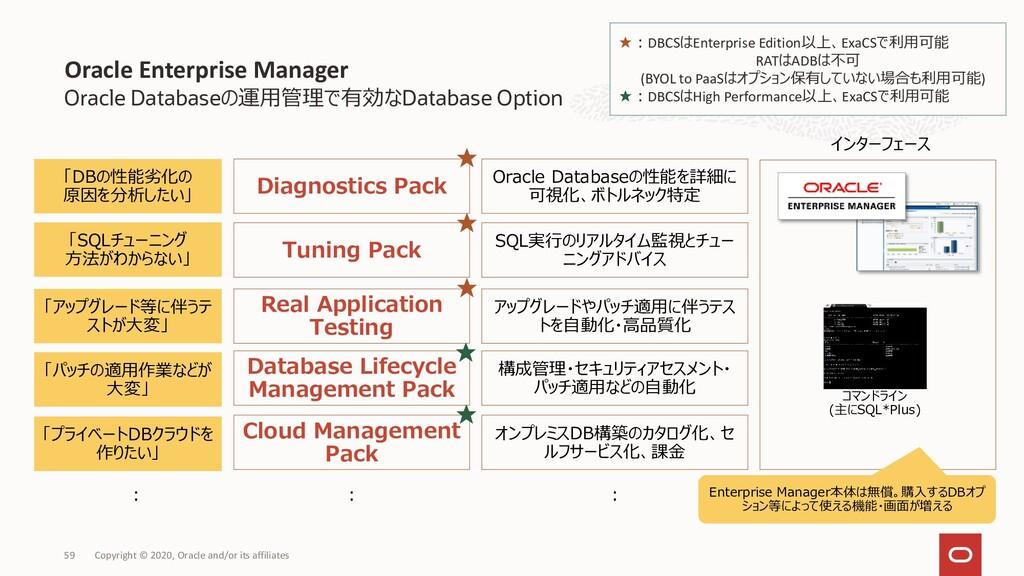 Oracle Databaseの運用管理で有効なDatabase Option Oracle ...