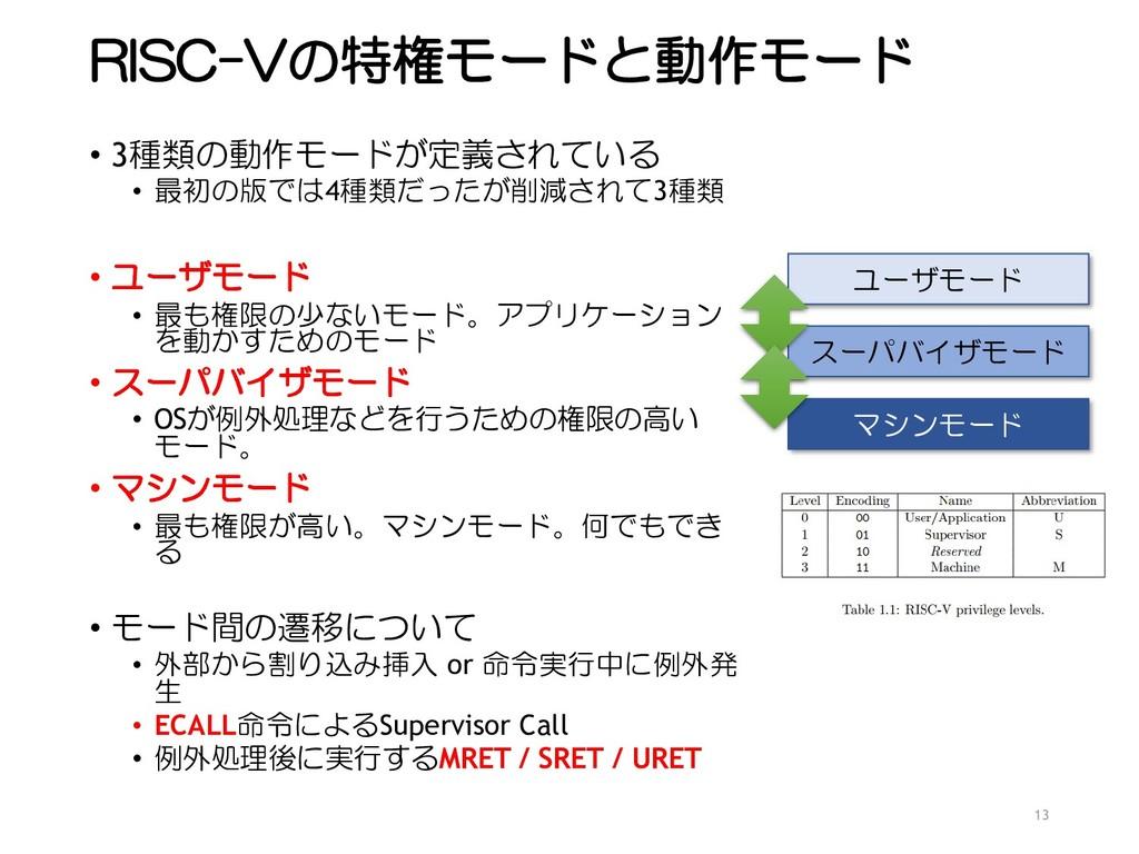 RISC-Vの特権モードと動作モード • 3種類の動作モードが定義されている • 最初の版では...