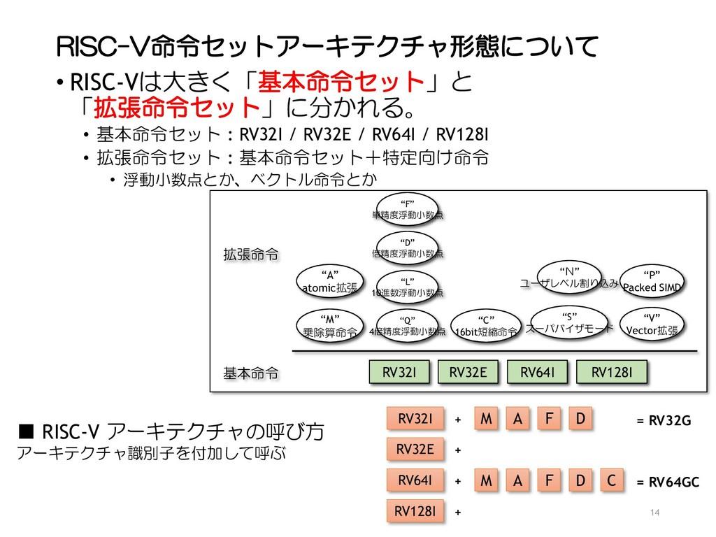 RISC-V命令セットアーキテクチャ形態について • RISC-Vは大きく「基本命令セット」と...
