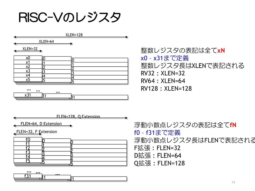 RISC-Vのレジスタ 15 x0 x1 x2 x3 x4 x5 x31 … XLEN=128...