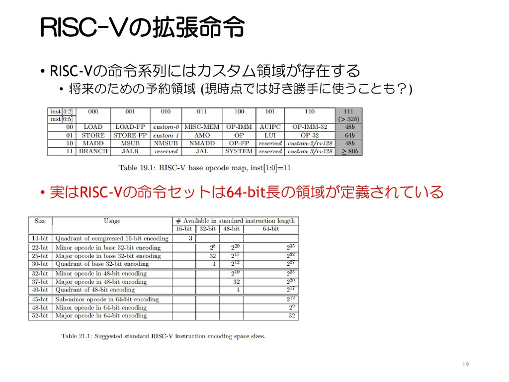 RISC-Vの拡張命令 • RISC-Vの命令系列にはカスタム領域が存在する • 将来のための...