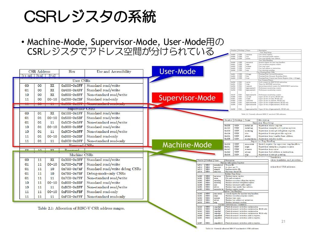 CSRレジスタの系統 • Machine-Mode, Supervisor-Mode, Use...