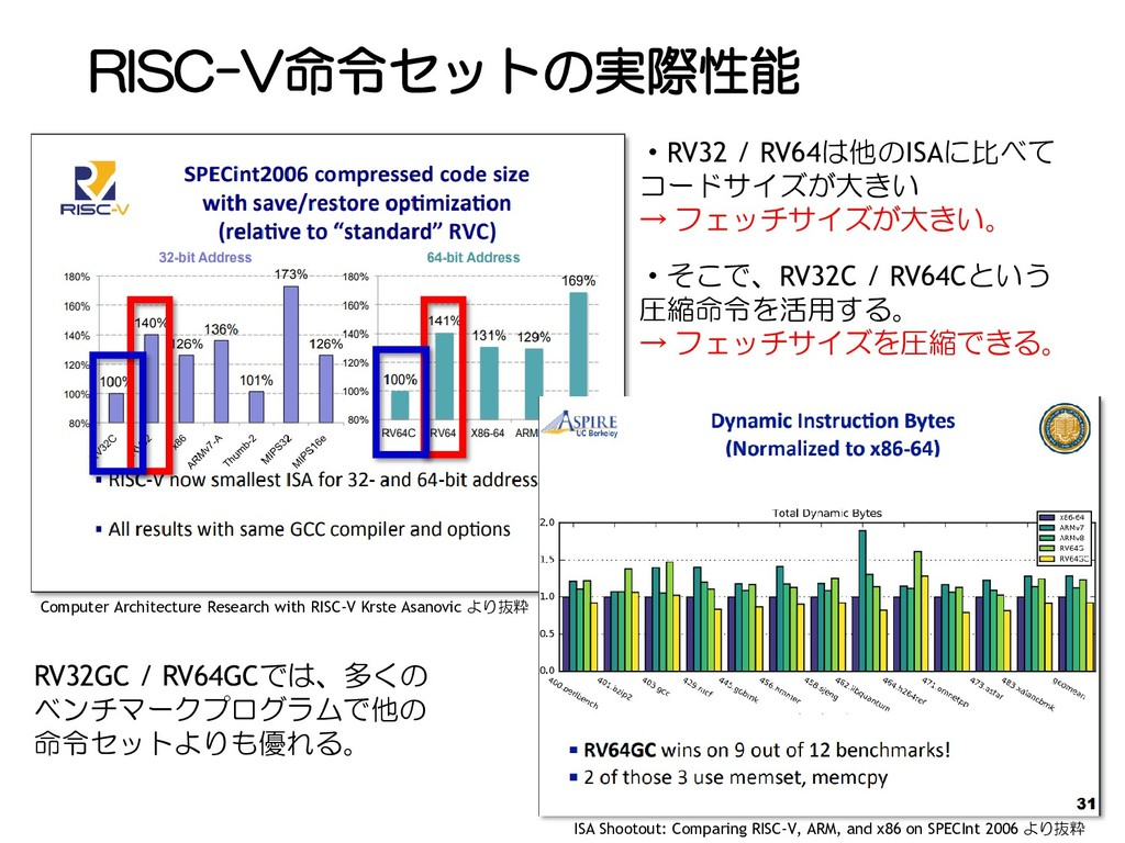RISC-V命令セットの実際性能 23 ・RV32 / RV64は他のISAに比べて コードサ...