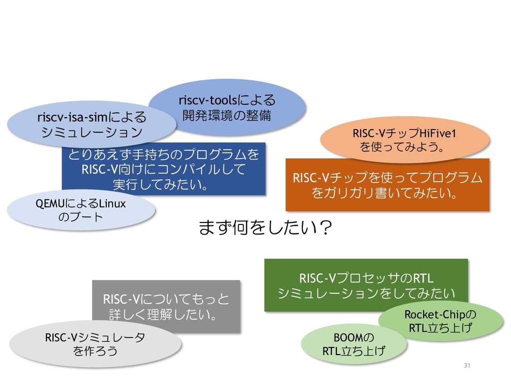 31 まず何をしたい? とりあえず手持ちのプログラムを RISC-V向けにコンパイルして 実行...