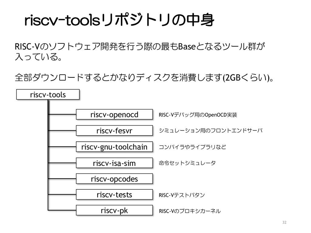 riscv-toolsリポジトリの中身 32 riscv-tools riscv-openoc...