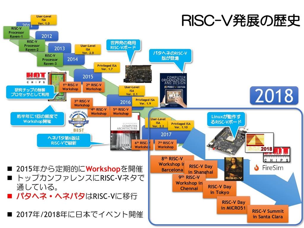RISC-V発展の歴史 2011 2012 2013 2014 2015 2016 2017 ...
