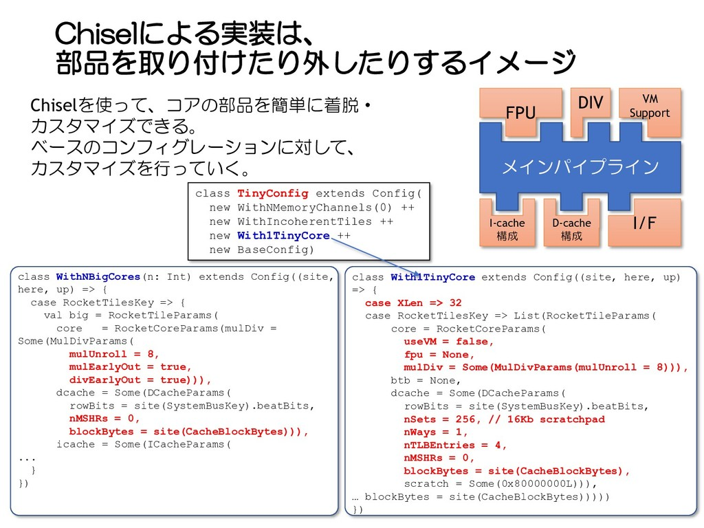 Chiselによる実装は、 部品を取り付けたり外したりするイメージ class WithNBi...