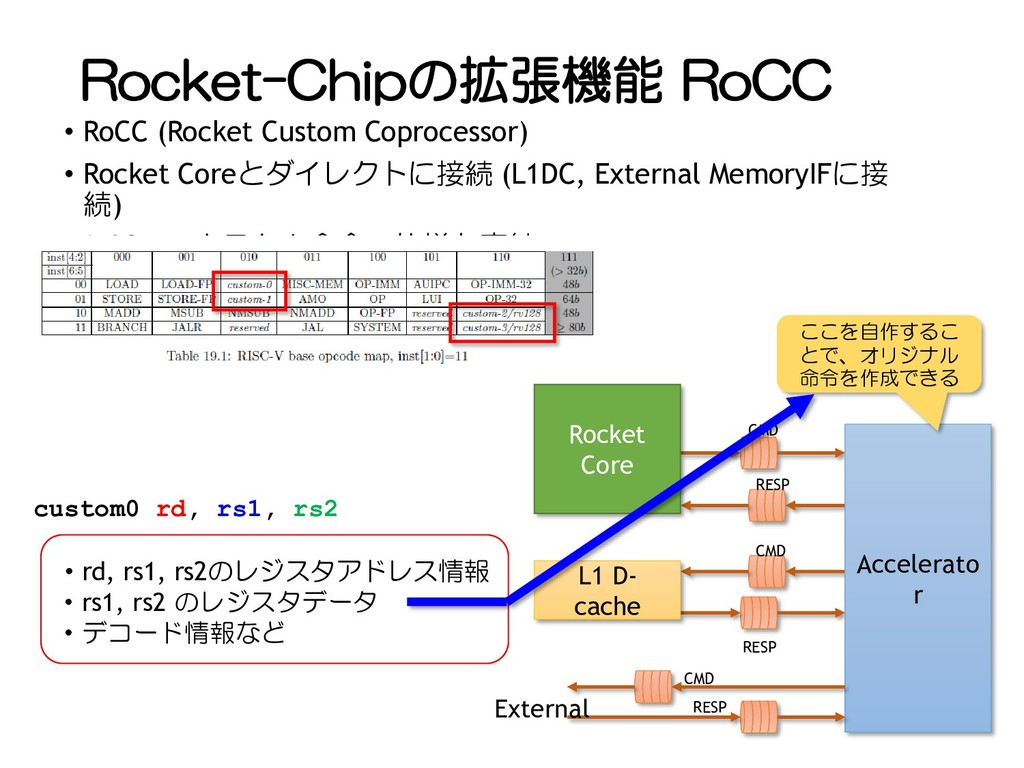 Rocket-Chipの拡張機能 RoCC • RoCC (Rocket Custom Cop...