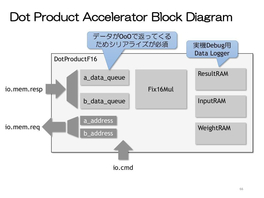 Dot Product Accelerator Block Diagram 66 DotPro...